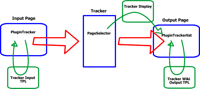 Pretty Tracker in a Wiki.png